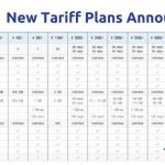 Jio Unlimited Offer Extended: New Tariff Plans August 2017