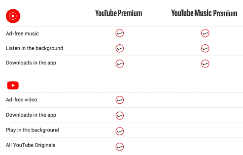 How To Subscribe To Youtube Premium And Youtube Music Premium Hitricks