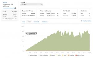 HostArmada Shared Web Hosting Review